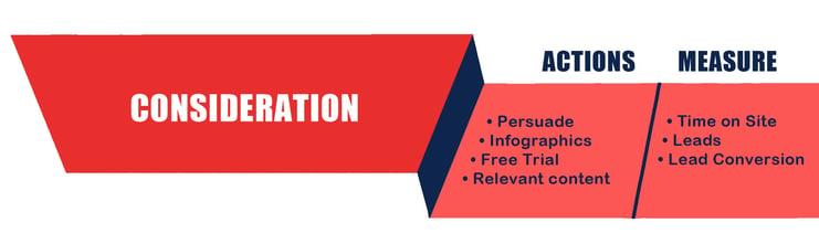 marketing funnel consideration.jpg