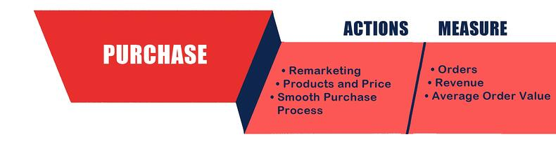 marketing funnel purchase.jpg